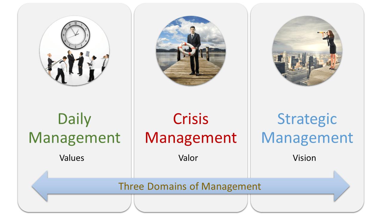 Three Domains Management